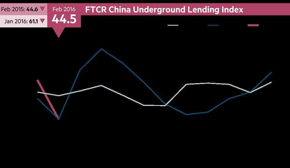 20160301_Underground-Lending-Indicator_FTCR-China-Underground-Lending-Index.png
